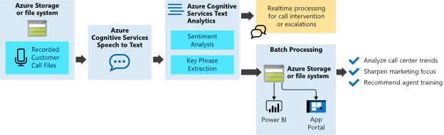 cognitive_service_text_analytics