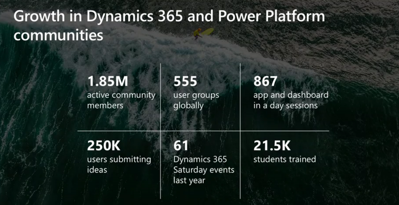 d365_and_power_platform_growth_2019