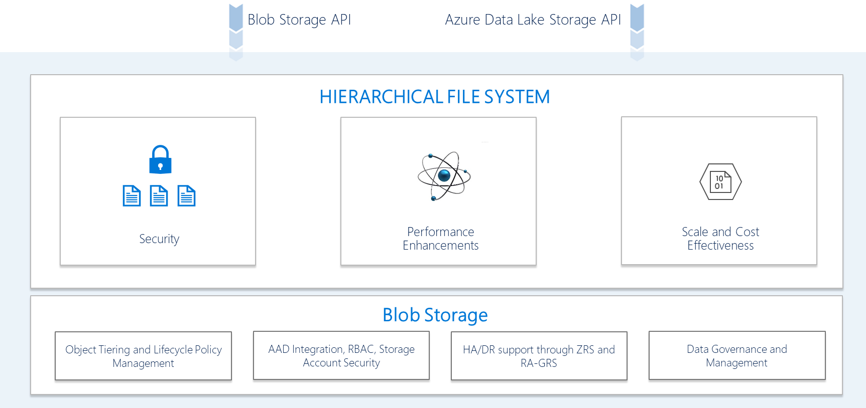 hierarchical_file_system