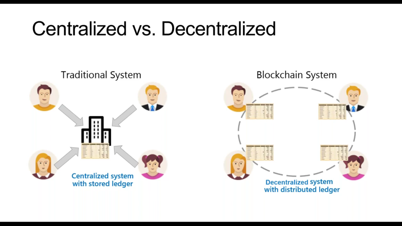 what_is_blockchain